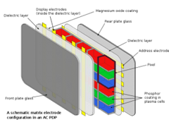 Composicion de un Monitor de Plasma(Imagen Gracias a WikiPedia)