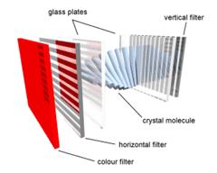 Componentes de una pantalla LCD(Imagen gracias WikiPedia)