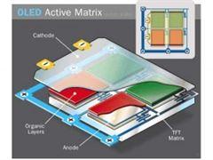 Componentes de una pantalla OLED (Imagen gracias a WIKIPEDIA)