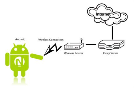 Android_proxy