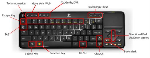 GoogleTv cable shortcuts
